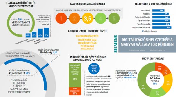 Magyarország digitalizációs indexe